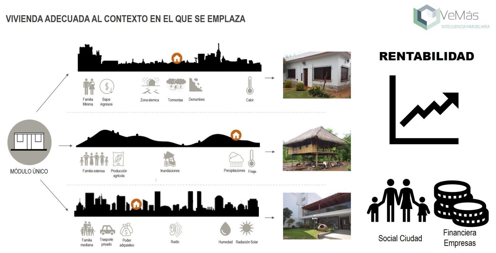 consultoria inmobiliaria urbana vivienda social